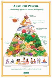 Asian Pyramid Poster