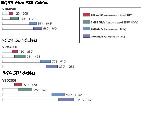 SDI Distance chart