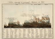 Tableau Comparatif des Principales Hauteurs du Globe 1827