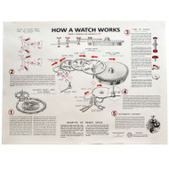 Poster: How a Watch Works