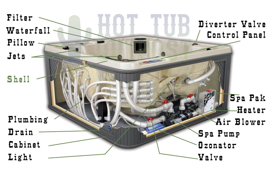 Hot tub parts diagram at the Hot Tub Outpost store.