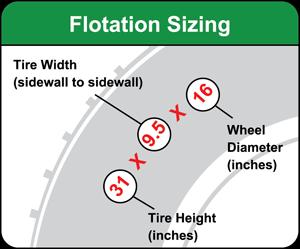 Tire Sizing - Floatation