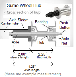 wheel-hub-with-labels-picture.png