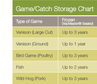 VacMaster Game and Catch Storage Chart