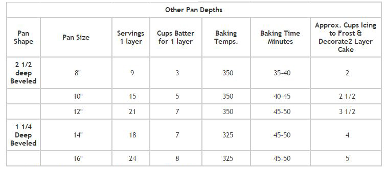 wedding-cake-baking-n-cutting-chart-3in-2.jpg