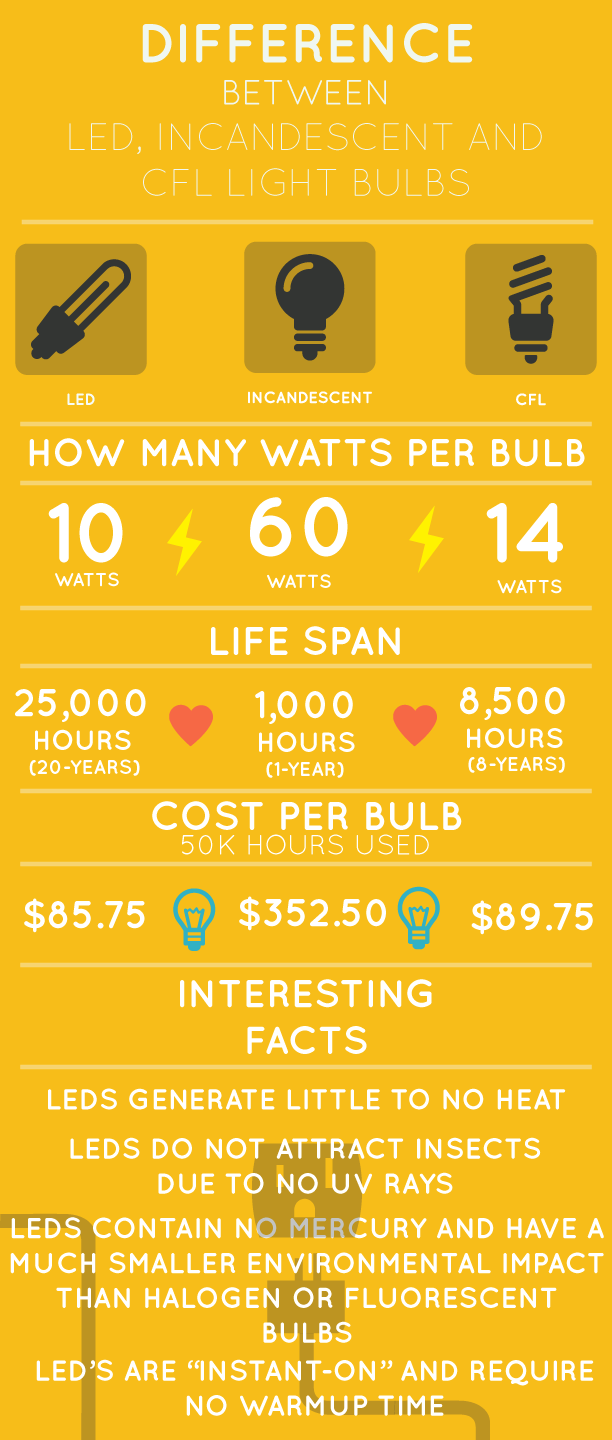 Light bulbs LED Incandescent