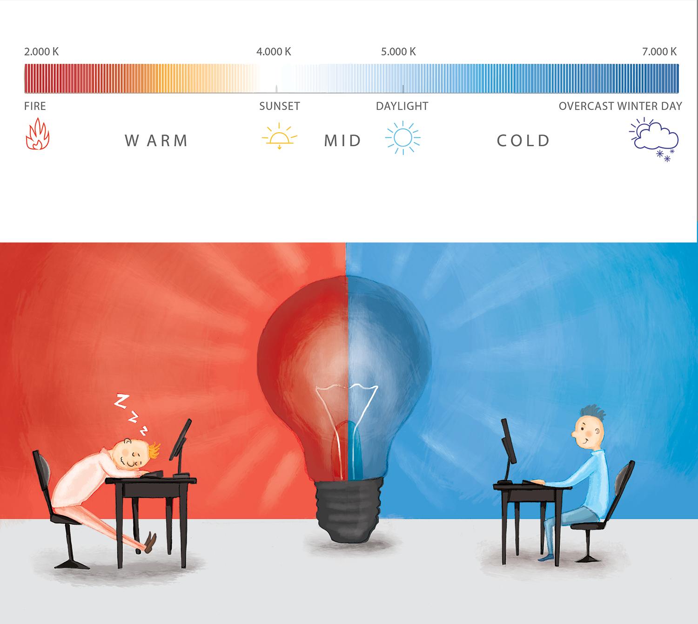 Light impacts creativity and mood