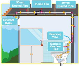 Toilet Ventilation System Image 1