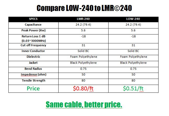 Lmr 174 240 Type Low Loss Coax Cable 500 Reel Low240d