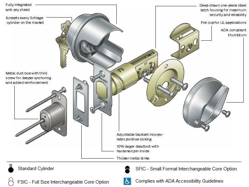 schlage b581 deadbolt - blank plate x thumbturn gun bolt diagram