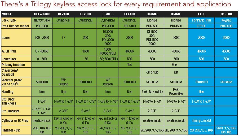 Alarm Lock Trilogy Dl6100 Pdl 6100 Pl6100 Documentation