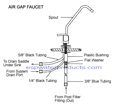 diagram showing the parts of a air gap faucet - Reverse Osmosis Faucet