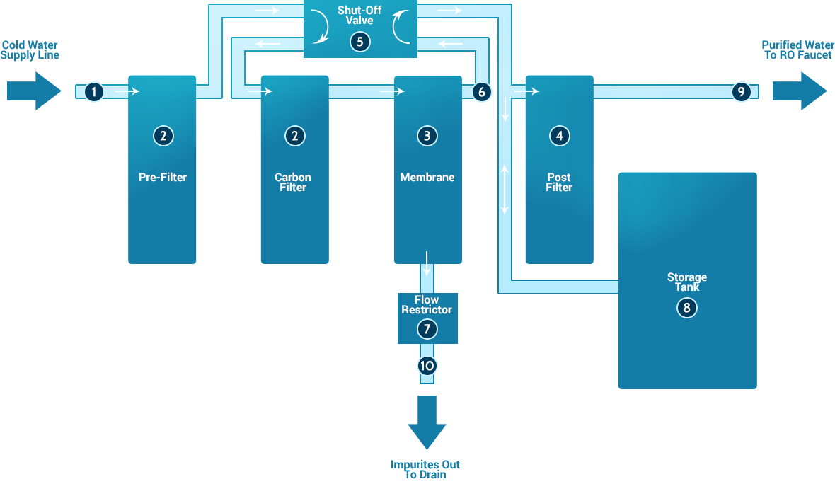 How Reverse Osmosis Works Esp Water Products Plants With Names In Addition Diagram Of Dual Kitchen Sink Drain A System Basic Components