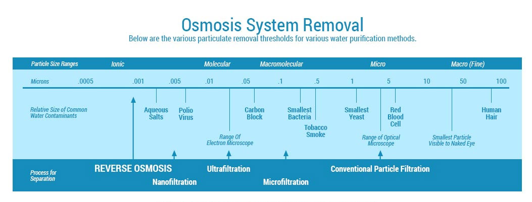 Reverse Osmosis System Contaminant Removal Chart