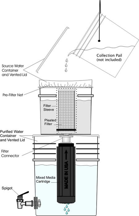 Outback Emergency Water Purification System Esp Water
