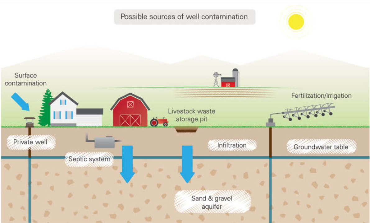 Best water filtration system for well water - Diagram Of Possible Well Water Contamination Sources