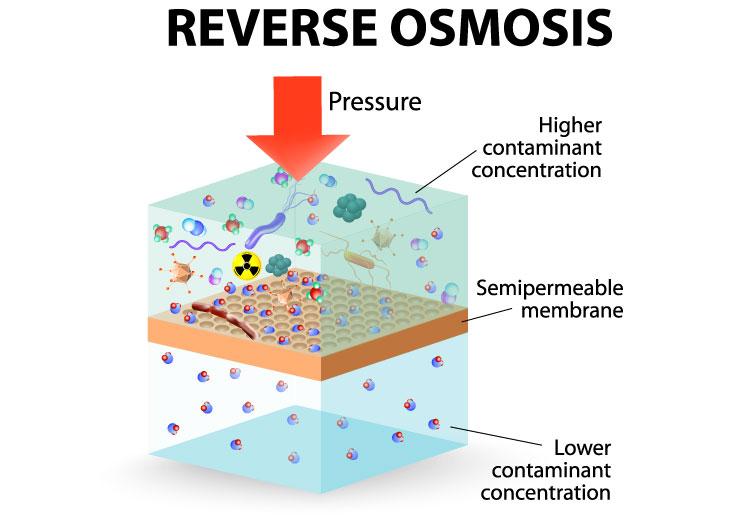 Reverse Osmosis Diagram