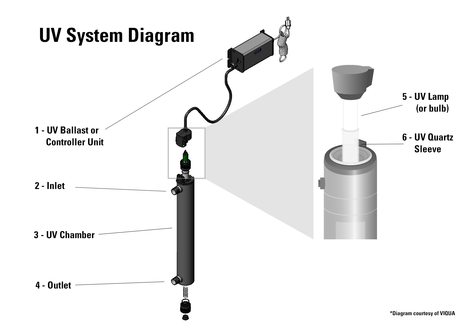 Diagram of UV Water Purification System and Parts