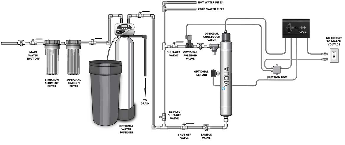 Diagram of a Whole House size UV Water Purification system