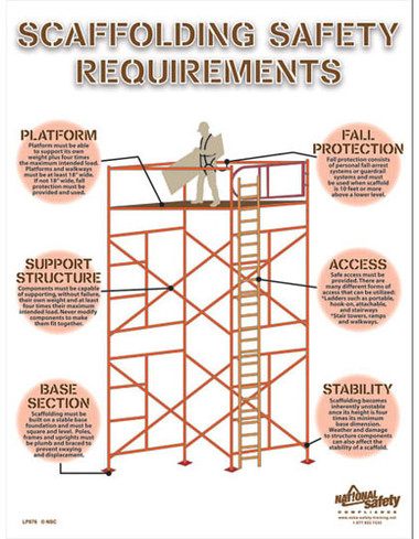 Scaffolding Safety Poster English
