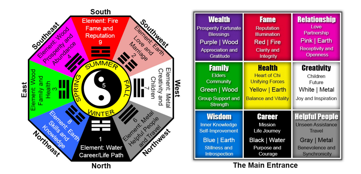 Image result for bagua map