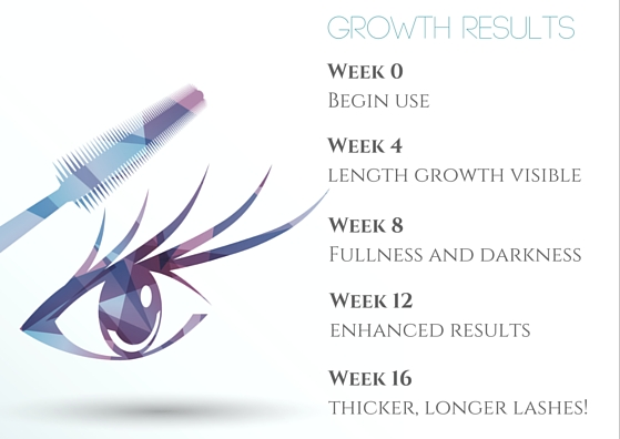 Latisse growth results will be noticeable over the course of 16 weeks