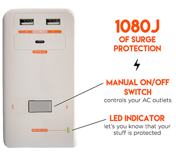 1080J of surge protection keeps your gear protected from power surges