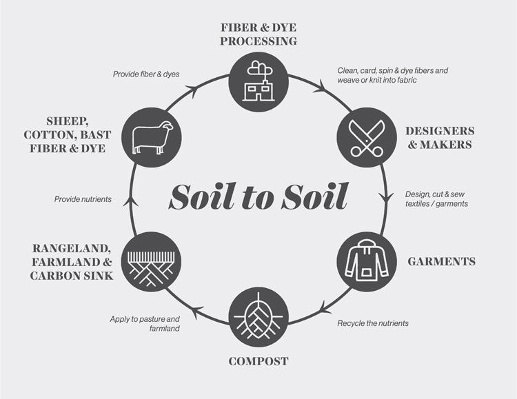 Fibershed' Soil to Soil System