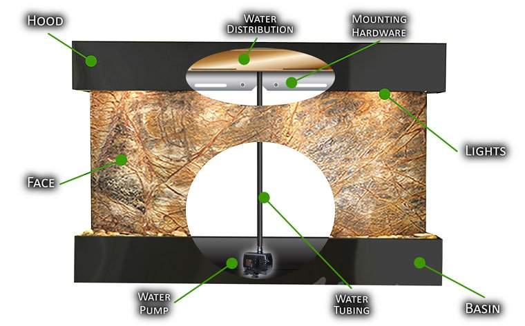 Wall Fountains – Fountains for Home & Office Walls