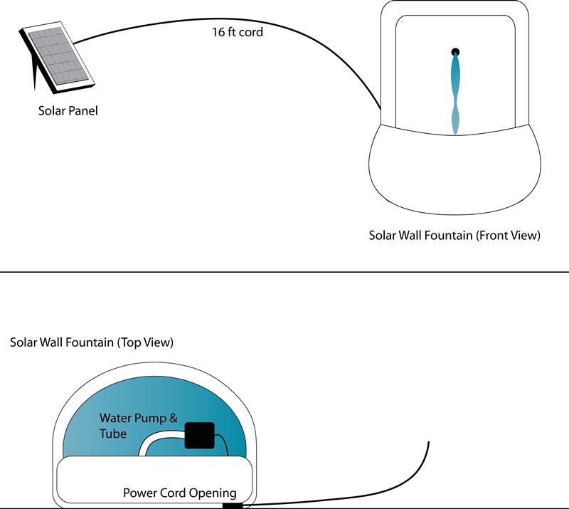 ... Solar On Demand Diagram ...