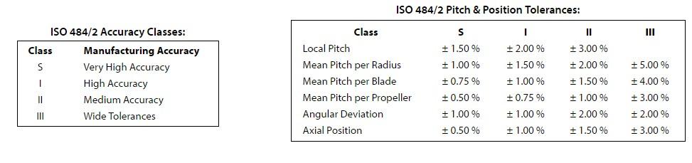 digiital-prop-grades.jpg