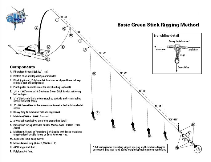 as well Showthread moreover Trolling Spread Diagram further Viewtopic furthermore Dipsy Diver Instructions. on planer board rigging diagram