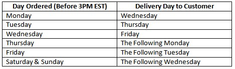 Rush Two Day Shipping Graph