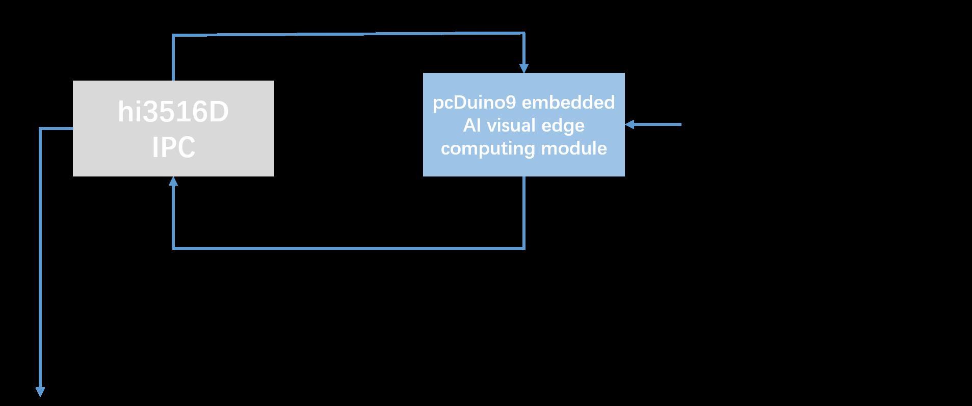 pcduino9-cam-ai-kit.png