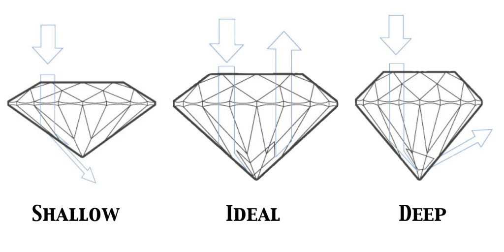 The 4 C's Diamond Grading Cut Chart