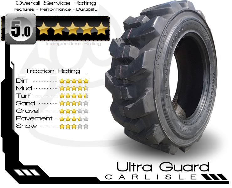 Ultra Guard Rating