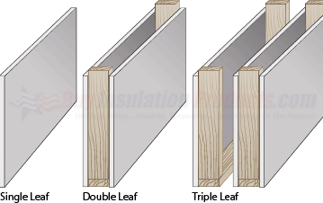 Key To Soundproofing Avoiding The Triple Leaf Effect