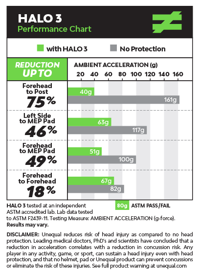 unequal-halo-3-top-protective-concussion-graph