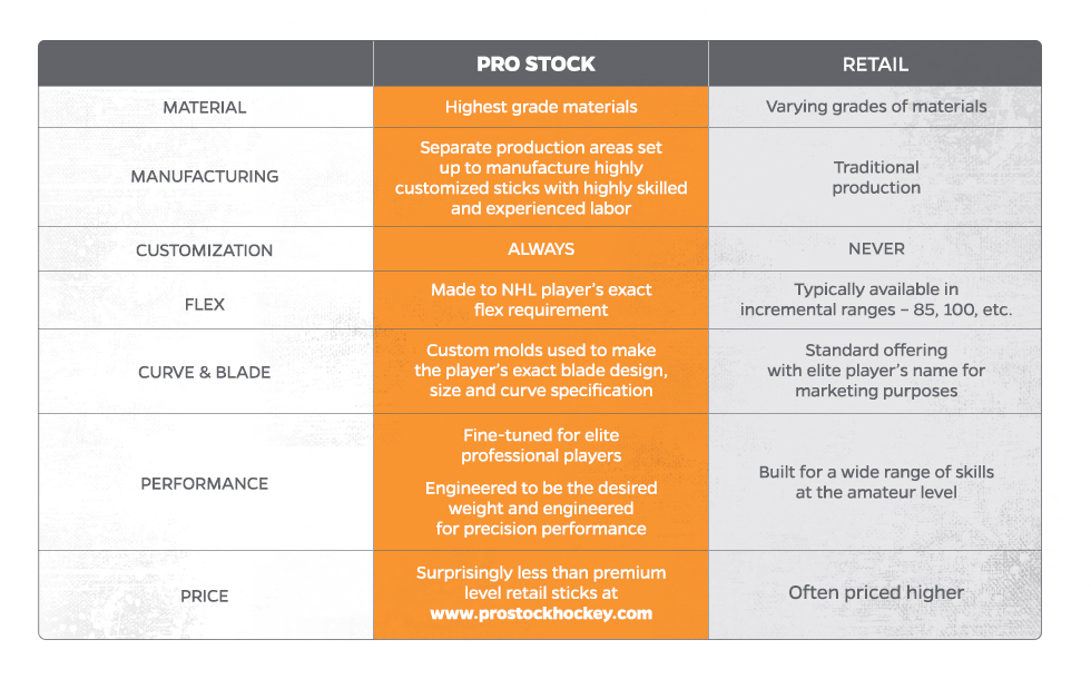 Learn About The Difference Between Pro Stock Vs  Retail