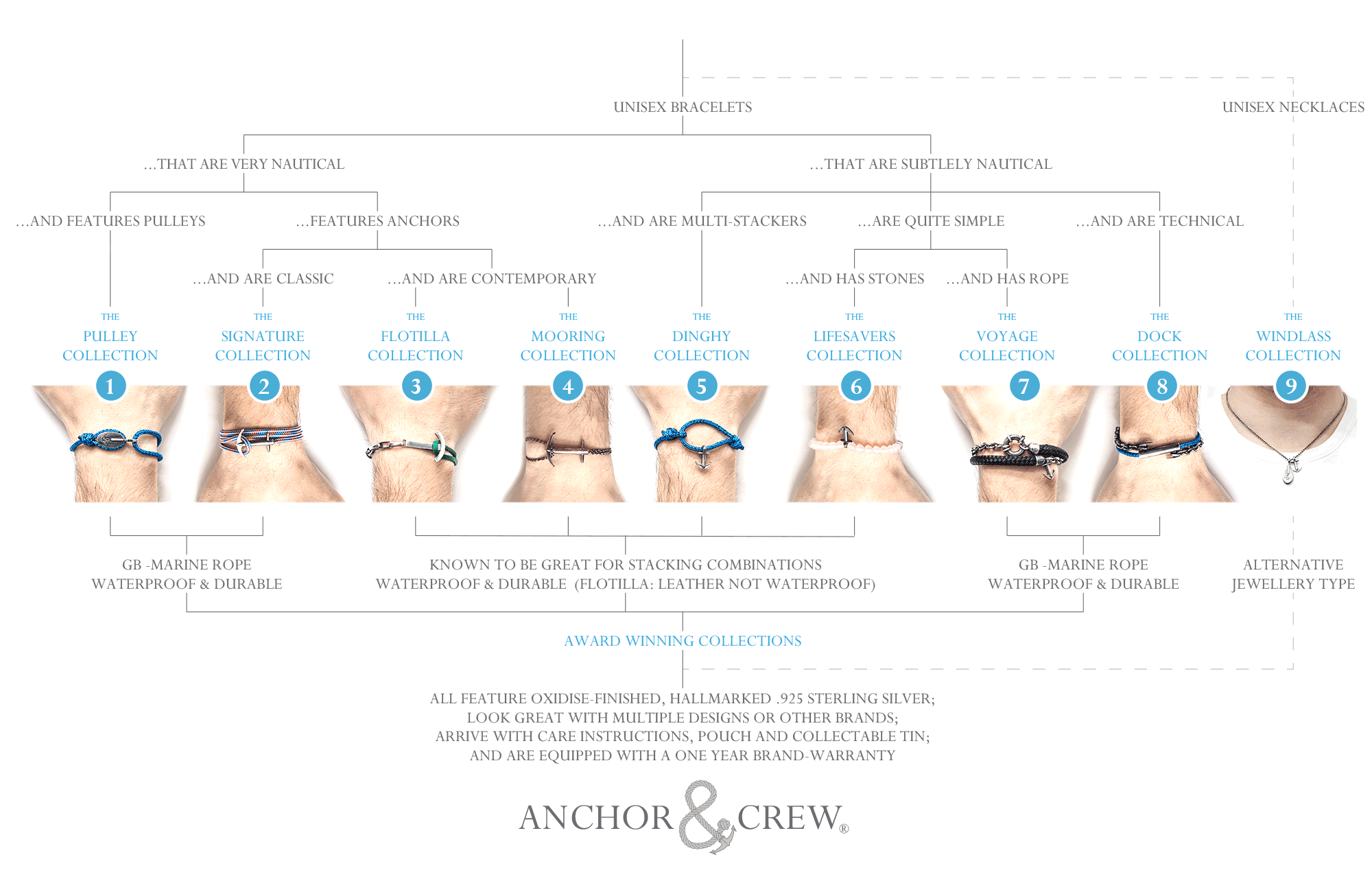 Anchor And Crew Rope And Anchor Bracelet, Bangle and Necklace Choice Guide