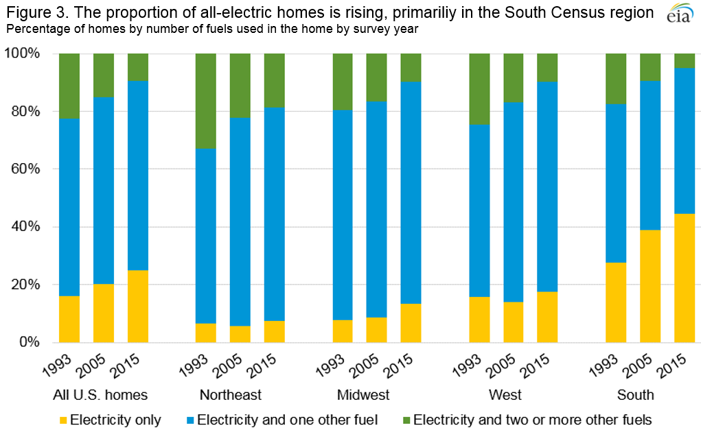 Home Heating Fuels by Region