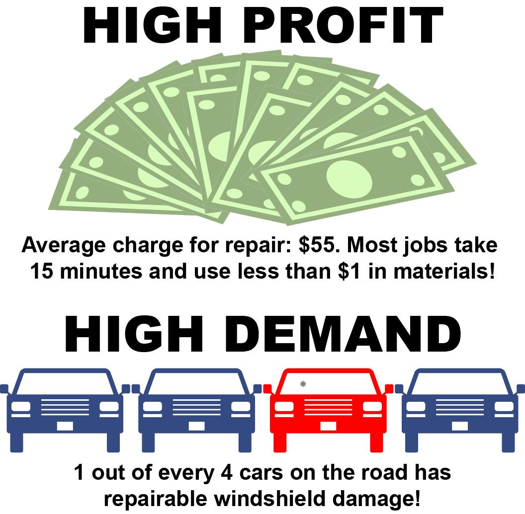 high profit high demand