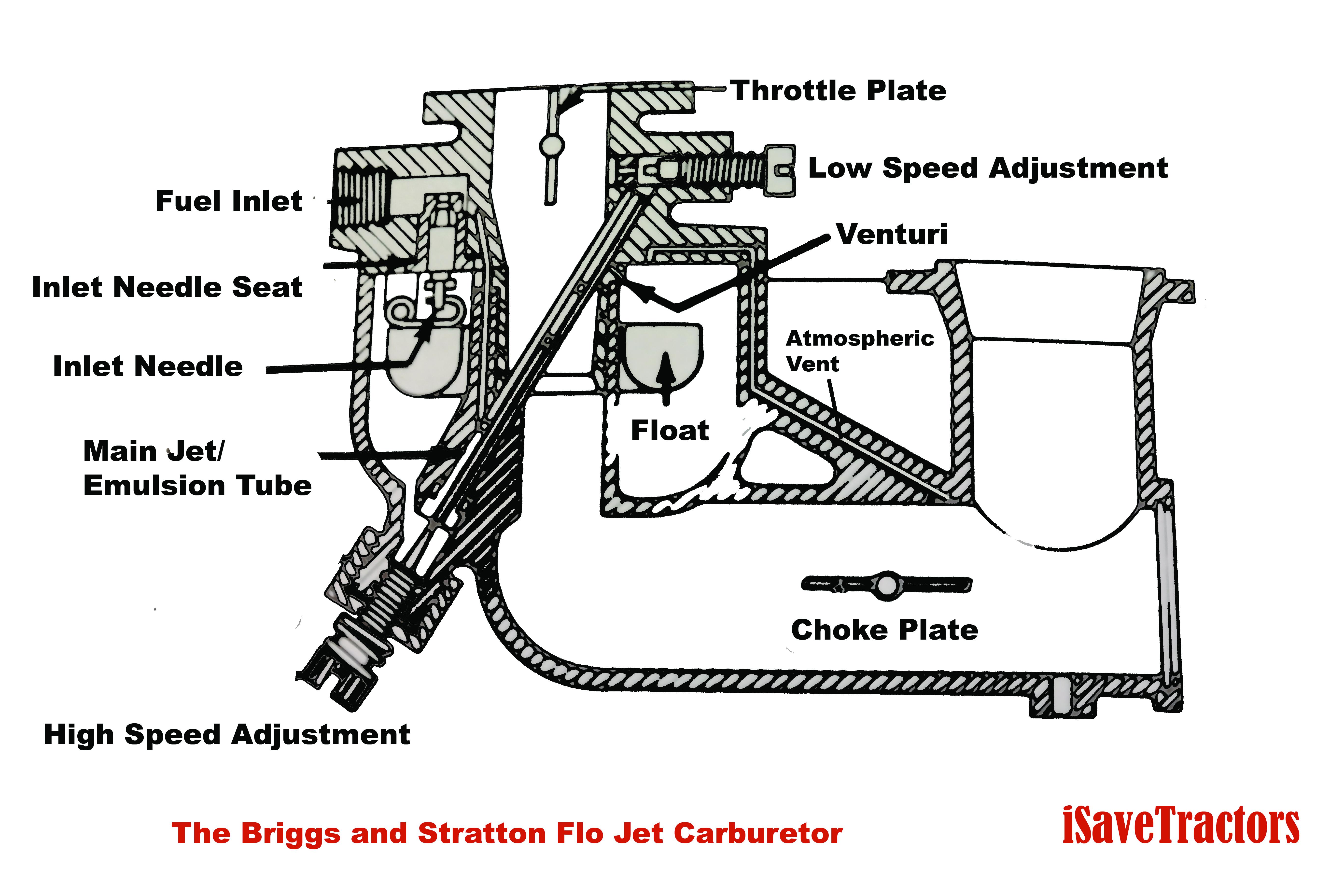 10 Hp Tecumseh Engine Carburetor Diagram Wiring Diagrams For Dummies Ohv Specs Images Gallery