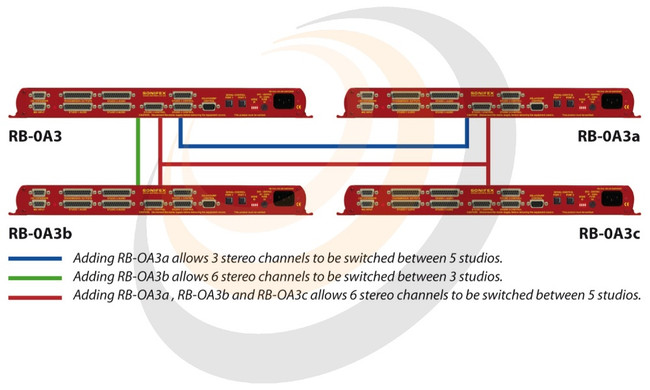 Expansion Unit Cable Kit for RB-OA3 - Image 1