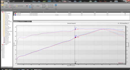 Red line indicates stage 4 intake kit with 100-80 velocity stack configuration. The blue line is the increased horsepower of simply dropping in a second TVS-80. More gains can be realized by custom mapping for both velocity stacks.
