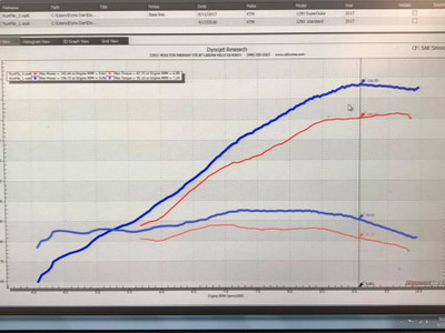 Dyno chart shown using Ignition Module 6-124 with ignition advances.