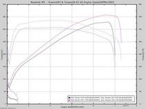 BMW E39 M5/540 Performance Tune