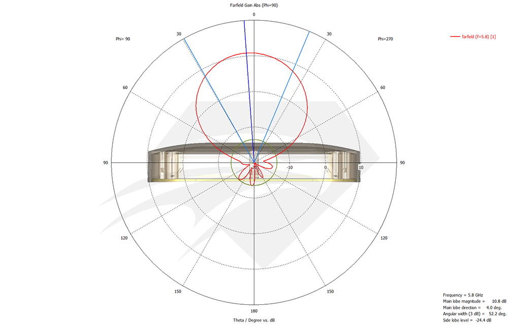 raptor-sr-for-dji-phantom-4-pro-5.8-ghz-port-1-port-2-radiation-pattern-elevation.png