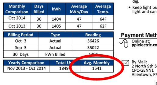 Average monthly electricity usage