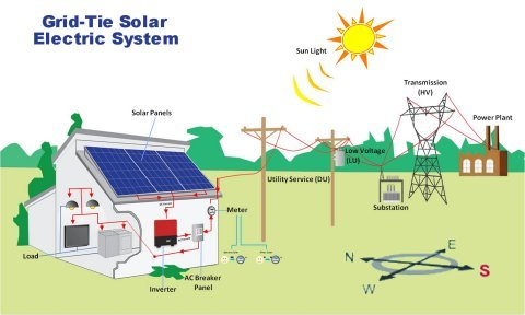 grid tied solar electric system diagram small?t=1488404610 grid tie solar power system kits for residential and commercial Solar Power System Wiring Diagram at crackthecode.co
